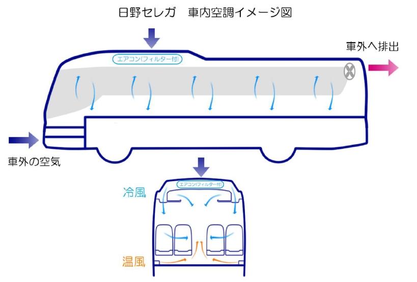 大型バス「日野セレガ」車内空調(結婚式送迎バス.com)
